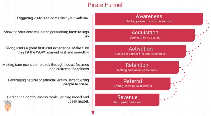 pirate-funnel